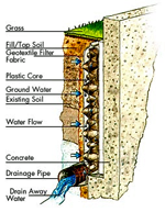 Drainage Products, Inc.
